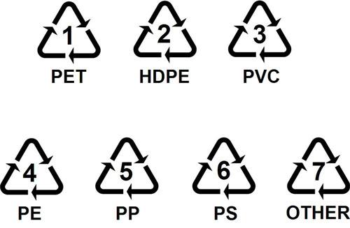 塑料容器底部三角形里数字的含义是什么